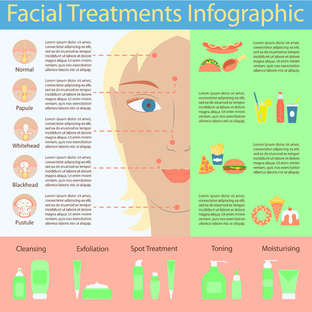 oily: Types of acne pimples on human face skin poster. Packaging containers cosmetics, package cream, Beauty products set. Illustration