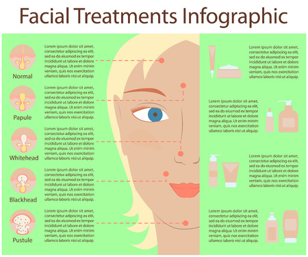 Poster Infographics of skin problems, the causes of problem skin, types of problems. Girl with acne, pores, scars, pustules. Illustration