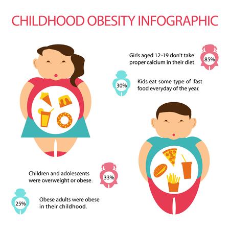 Infografica sull'obesità infantile. Statistica e prevalenza nel mondo dei bambini in sovrappeso. Illustrazione vettoriale di arte piatta Vettoriali
