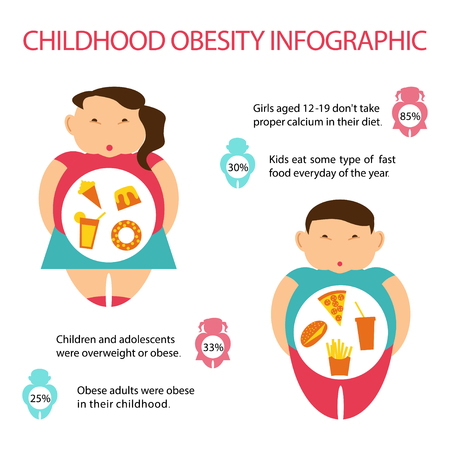 Infografik zu Fettleibigkeit bei Kindern. Statistik und Prävalenz in der Welt der übergewichtigen Kinder. Flache Kunst-Vektorillustration Vektorgrafik
