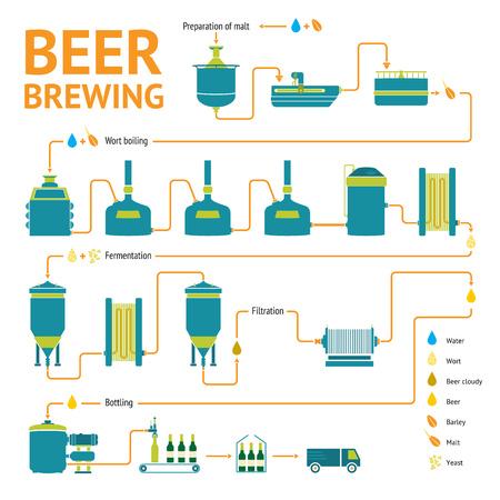 Pivo varní proces, výroba piva, design šablona s pivovarem tovární výroby - příprava, chmelovaru, kvašení, filtrace, plnění do lahví. Plochý design grafický