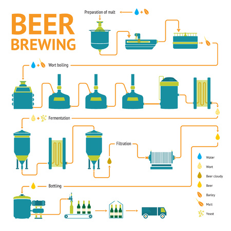Beer brewing process, production beer, design template with brewery factory production - preparation, wort boiling, fermentation, filtration, bottling. Flat design graphic