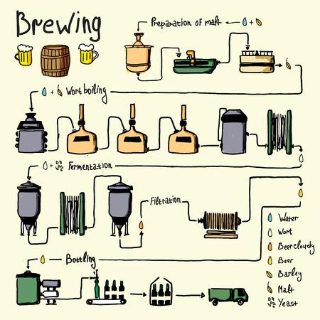 손으로 그린 맥주 양조 공정, 생산 맥주, 맥주 공장 생산 디자인 템플릿 - 준비, 맥아 즙의 비등, 발효, 여과, 병입. 벡터