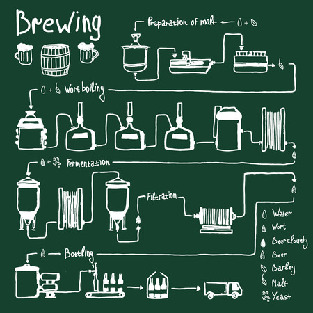 brew: Hand drawn beer brewing process, production beer, design template with brewery factory production - preparation, wort boiling, fermentation, filtration, bottling. Vector