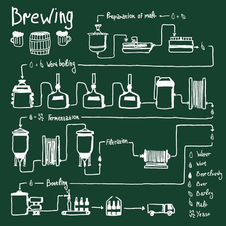 Hand getrokken bier brouwproces, de productie van bier, ontwerp sjabloon met brouwerij fabriek de productie - de voorbereiding, wort koken, fermentatie, filtratie, bottelen. Vector