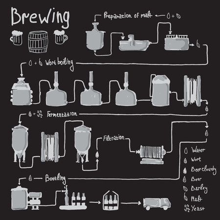 beer pint: Hand drawn beer brewing process, production beer, design template with brewery factory production - preparation, wort boiling, fermentation, filtration, bottling. Vector