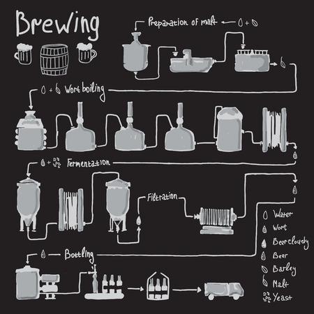 Ručně tažené proces vaření piva, výroba piva, design šablona s pivovarem tovární výroby - příprava, chmelovaru, kvašení, filtrace, plnění do lahví. Vektor Ilustrace