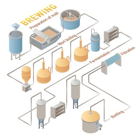Isométrique processus de brassage de la bière, la bière de production. Vector infographique