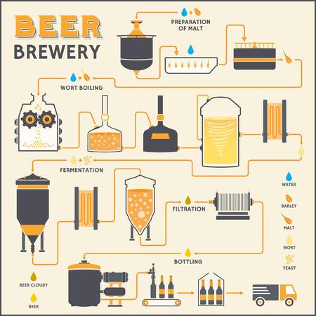 proceso de fabricación de la cerveza, cerveza de producción, diseño de la plantilla con la producción de la fábrica de cerveza - la preparación, la cocción del mosto, la fermentación, filtración, embotellado. Piso vector de diseño gráfico