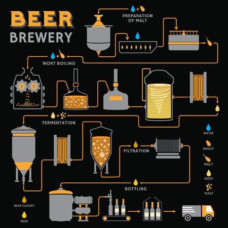 produktion: Bierbrauprozess, Produktion Bier, Design-Vorlage mit Brauerei Fabrikproduktion - Vorbereitungs-, Würzekochen, Fermentation, Filtration, Abfüllung. Flache Vektor-Design-Grafik
