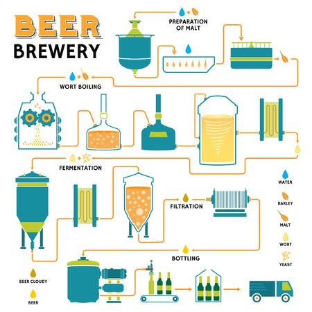 ビール醸造プロセス、生産ビール、デザイン テンプレート工場醸造所・生産準備、麦汁の沸騰、発酵、ろ過、瓶詰め。フラット ベクター デザイン
