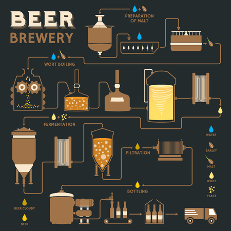 bottling: Beer brewing process, production beer, design template with brewery factory production - preparation, wort boiling, fermentation, filtration, bottling. Flat vector design graphic