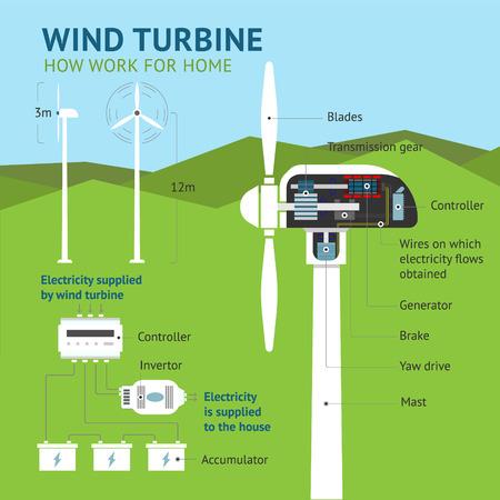 インフォ グラフィック - 風力タービンをしくみ。ベクトル