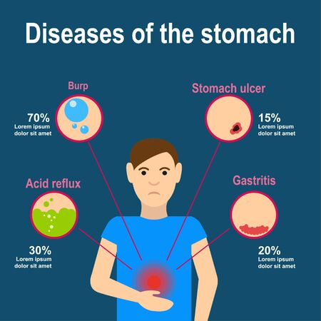 heartburn: Causes of stomach pain. Burp, heartburn, gastritis and stomach ulcers. Flat design. Vector illustration