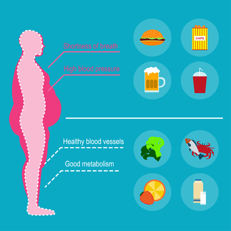 underweight: Concept of obesity caused by junk food and drinks. The harm to health. Fast food and healthy food