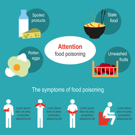 Food poisoning poster. The symptoms of food poisoning. Causes and foods that cause food poisoning