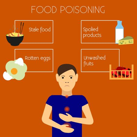 poisoning: Causes of food poisoning. Food poisoning poster. Flat design