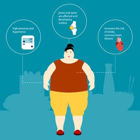 sedentario: La obesidad ilustración gorda de la mujer y de la placa con la descripción de los efectos de la obesidad y el aumento de peso Infografía