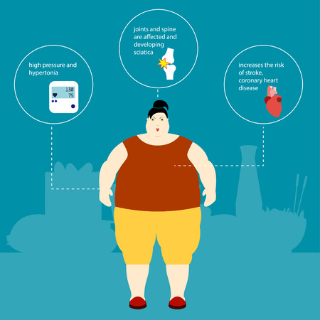 weight gain: Obesity illustration Fat woman and the plaque with the description of the effects of obesity and weight gain Infographic