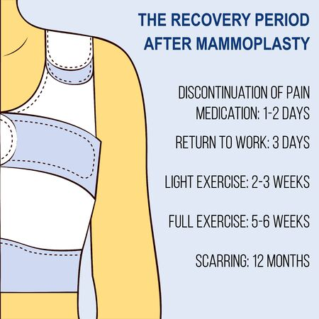 breast implant: Plastic breast surgery Recovery period after plastic surgery Vector illustration