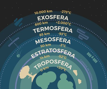 Vector illustration of earth atmosphere layers with length and temperature in Portuguese Ilustração