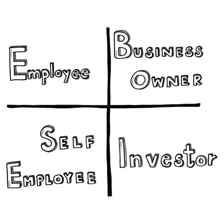 Hand draw business doodles cashflow quadrant idea on white background.Concept for business idea,startup and financial. Stock Photo