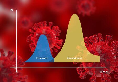 Illustration concepts of second wave coronavirus pandemic outbreak on 3D rendering of coronavirus background.