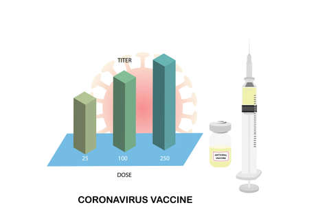 Illustration of syringe with needle and a bottle of vaccine for immunization against coronavirus. Bar graph showing titer of antibody in different doses.