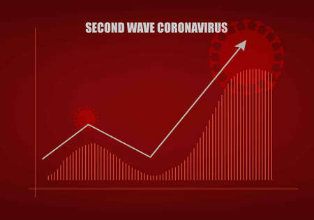 Concepts of second wave coronavirus pandemic outbreak. Illustration of bar graph showing higher trend of second wave coronavirus outbreak on red background Stock Illustratie