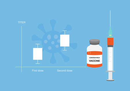 Concepts of coronavirus or covid-19 vaccine and antibody titer. Titer increasing after second injection. Illustration of syringe, vaccine bottle and graph.