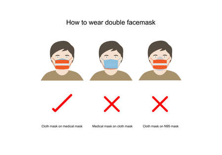 Concepts of how to wear double facemask correctly. Cloth mask in front of medical mask and N95 mask for highly protection