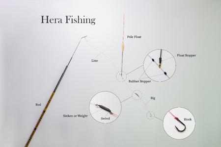 Hera-Angeln mit Beschreibung der Ausrüstung, der größte und sehr beliebte Sport, der mit der Unterhaltung unserer Fische verbunden ist Standard-Bild