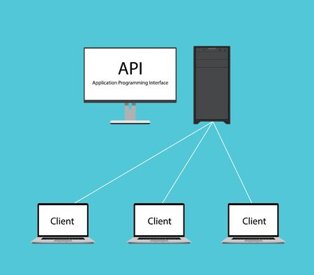 restful: api application programming interface with computer as server and client request data from programming interface vector graphic illustration