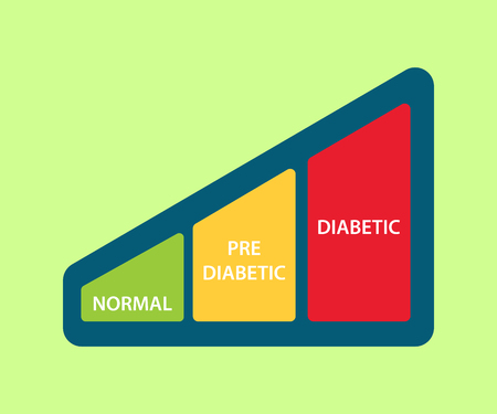 Sugar level icon illustration with graph between normal pre diabetic and diabetic.
