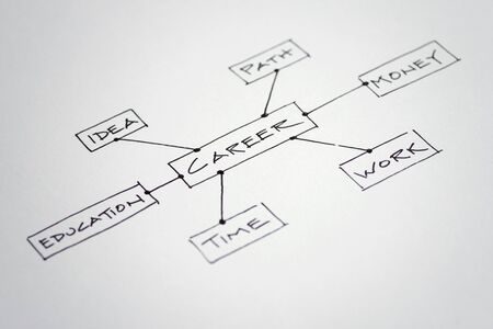 Hand drawn flow chart showing thoughts or decision that may need to be made in your  career.