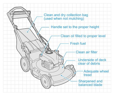 Illustration showing a list of items to check before using your lawn mower.