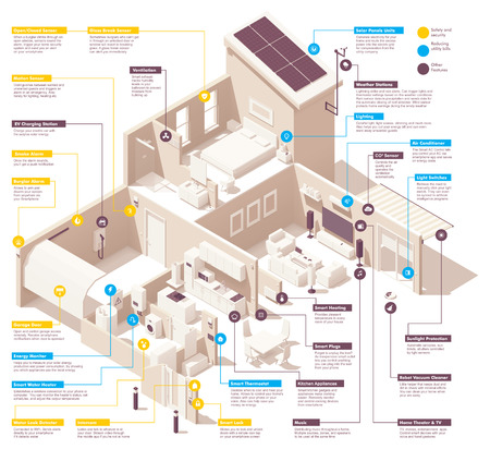 Vector isometric smart home infographic. Includes House cross-section, garage, kitchen, living room, bedroom and bath. Electronics, appliances and smart home devices Ilustracje wektorowe