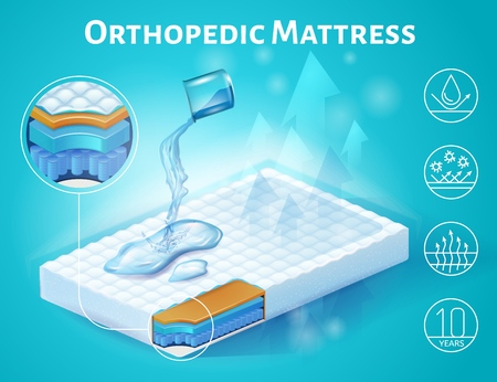 Orthopedic Mattress Isometric Vector Advertising Banner or Poster with Hydrophobic Quality Demonstration By Spilling Water on Surface and Internal Structure Layers Magnified Cross Section Illustration