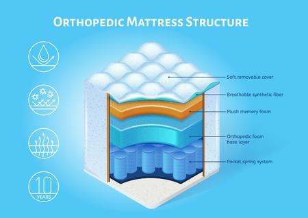 Bannière de vecteur isométrique de structure interne de matelas de couchage orthopédique. Schéma de coupe transversale des couches de matelas avec housse amovible, illustration de mousse à mémoire de forme en peluche et de ressorts ensachés Vecteurs
