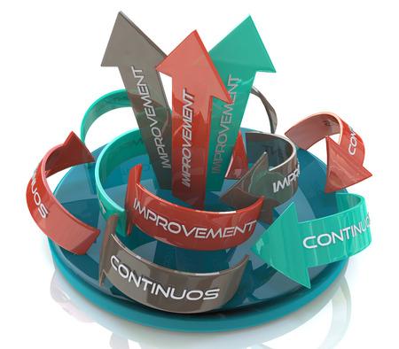 開発に関連する情報のデザインの円形の矢印の言葉の継続的な改善