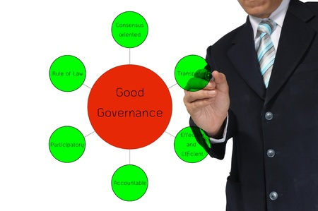 Business drawing diagram of good governance  photo