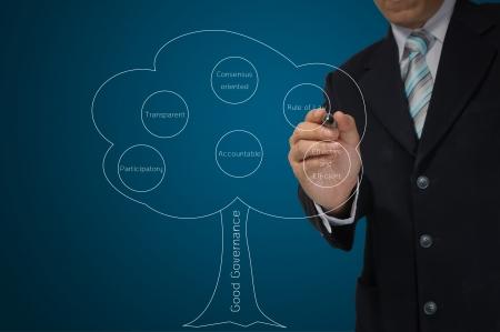 governance: Zakelijke Man Hand tekening boom van goed bestuur Stockfoto