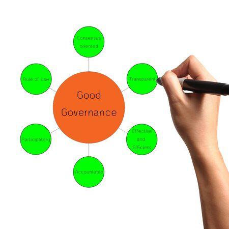 governance: Hand draw diagram of good governance