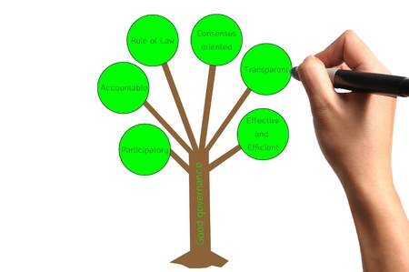 participatory: Hand drawing tree of good governance