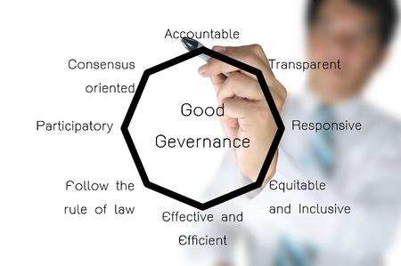 governance: Hand van de zakenman trekken diagram van Good governance beleid
