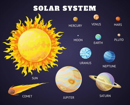 Insieme del sistema solare di pianeti dei cartoni animati. Pianeti del sistema solare sistema solare con nomi. Illustrazione vettoriale in uno stile piatto isolato su uno sfondo per etichette, logo, sfondi, web, mobile.