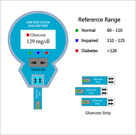 glucose: blood glucose test and blood glucose measuring device,vector