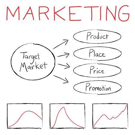 Flow chart illustrating the basics of target marketing.