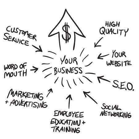 ganancias: Un diagrama de diagrama de flujo de negocio que muestran c�mo aumentar las ganancias y su negocio para el crecimiento del mercado. Vectores