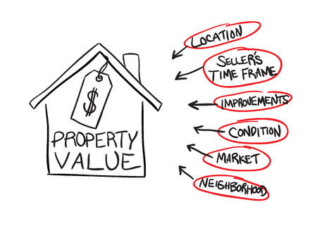 A diagram of the factors that can affect real estate property values